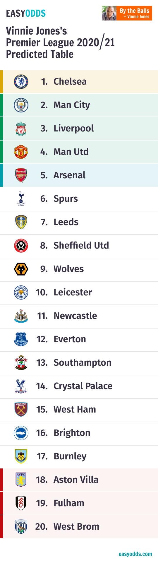Premier League Table Predictions